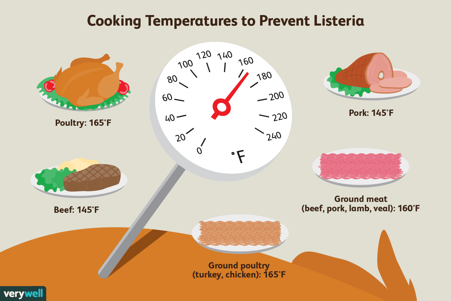 cooking temps to prevent listeria