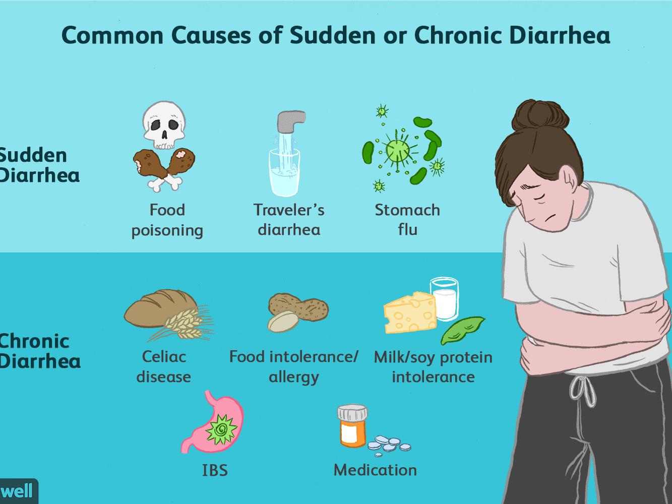 Chronic diarrhea in adults