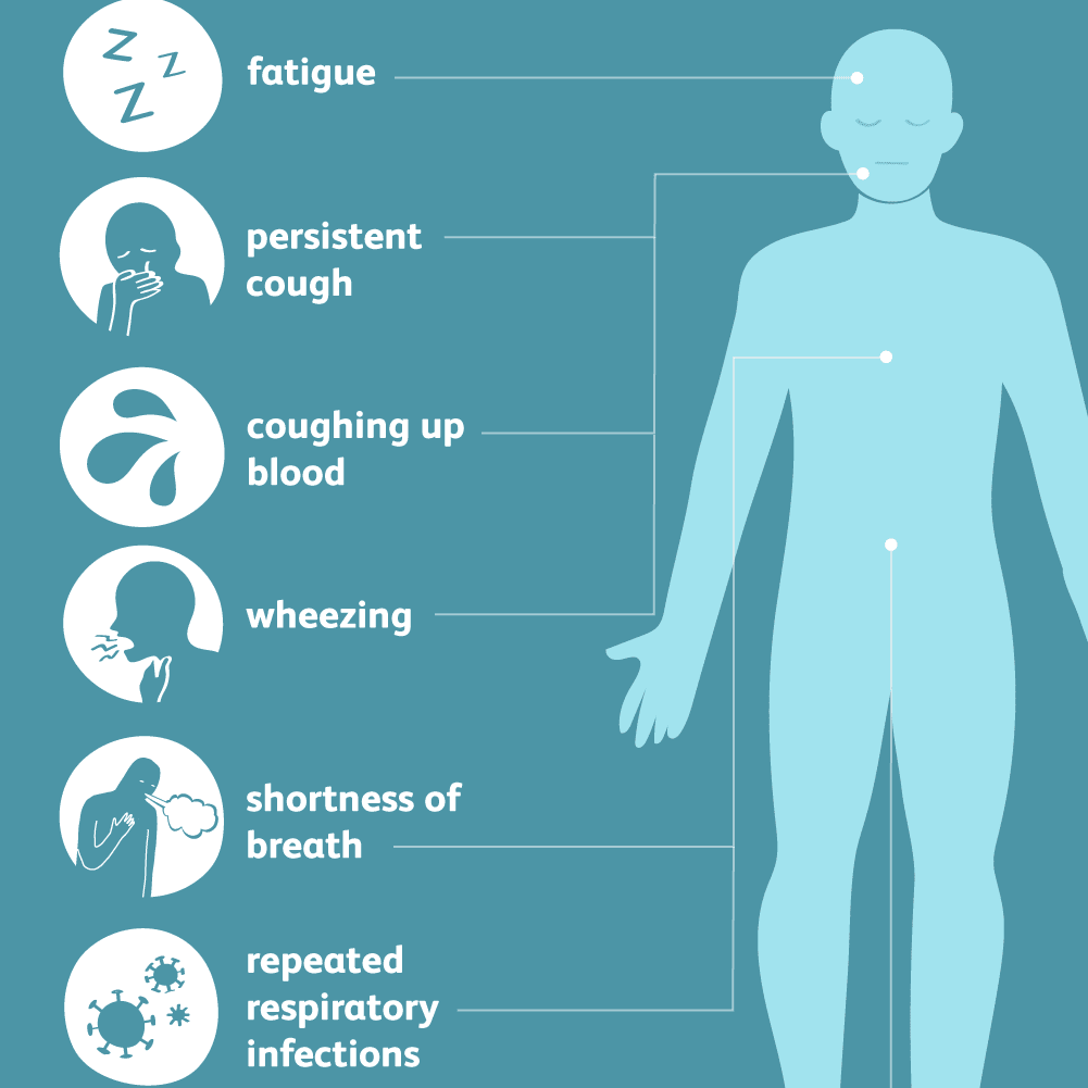 Overview Of Stage 3 Lung Cancer Symptoms