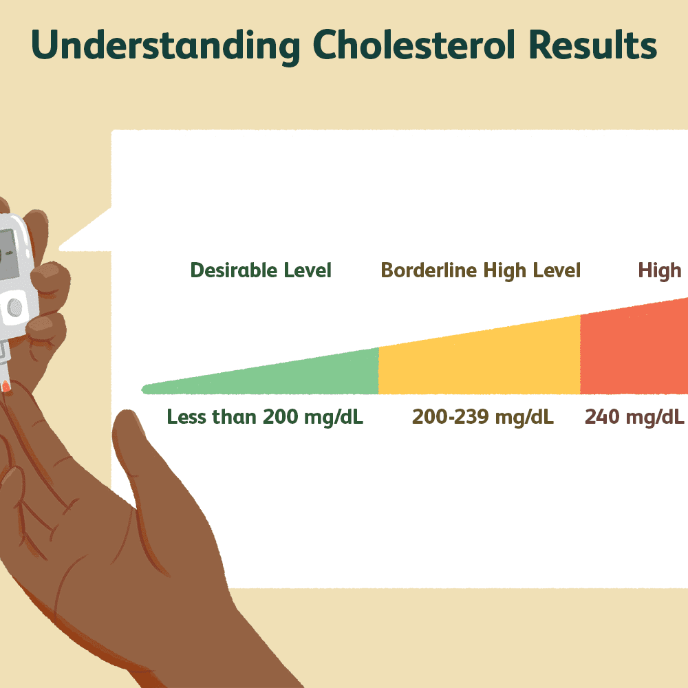 What Is Total Cholesterol And What Does It Mean