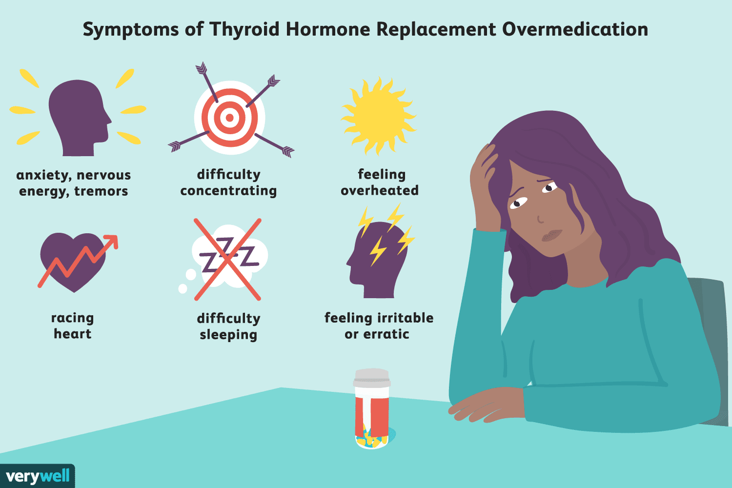 Are You Taking Too Much Thyroid Medication?