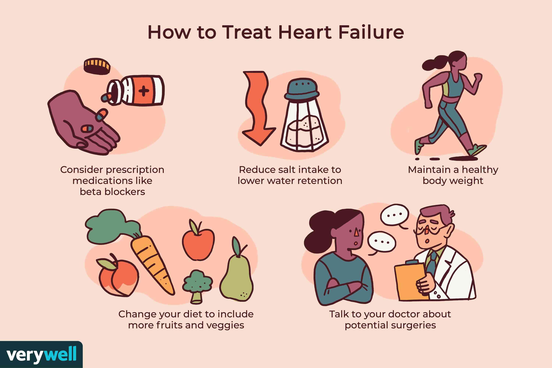 How to Treat Heart Failure