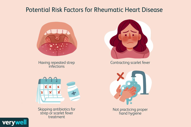 Potential Risk Factors for Rheumatic Heart Disease