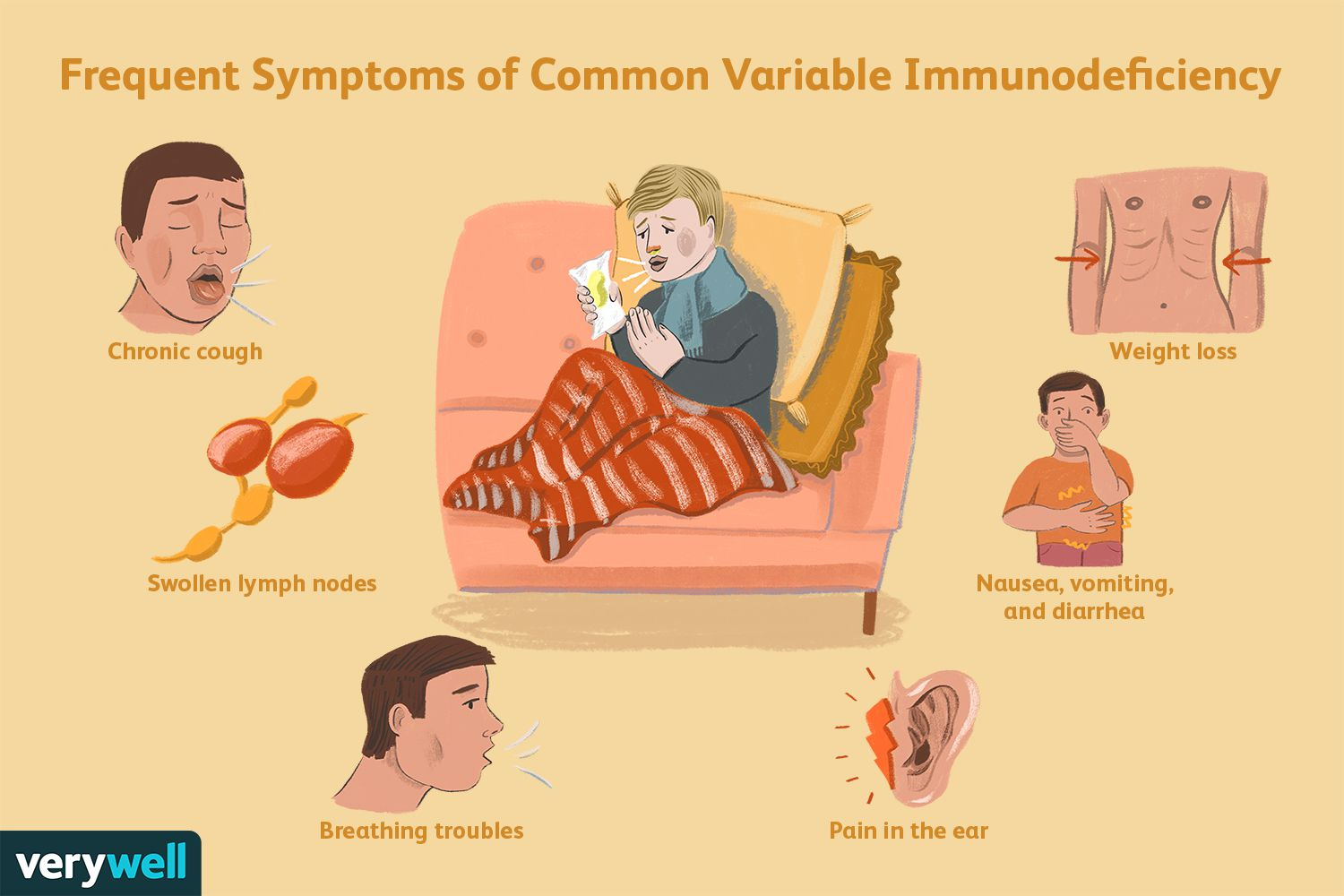 Frequent Symptoms of Common Variable Immunodeficiency