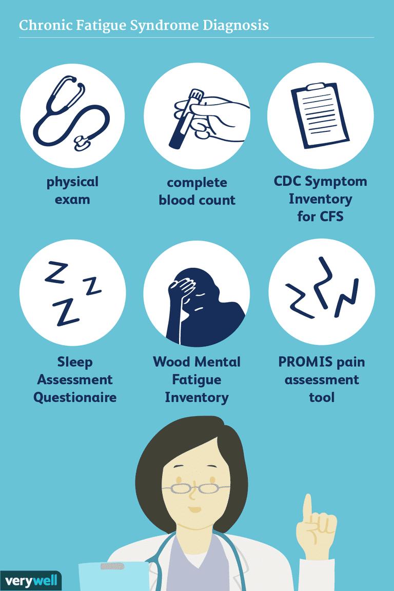 CFS diagnosis