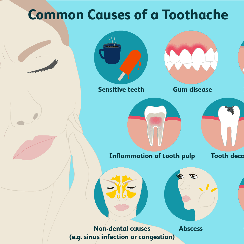 Tooth Pain: Causes, Treatment, and When to See a Doctor