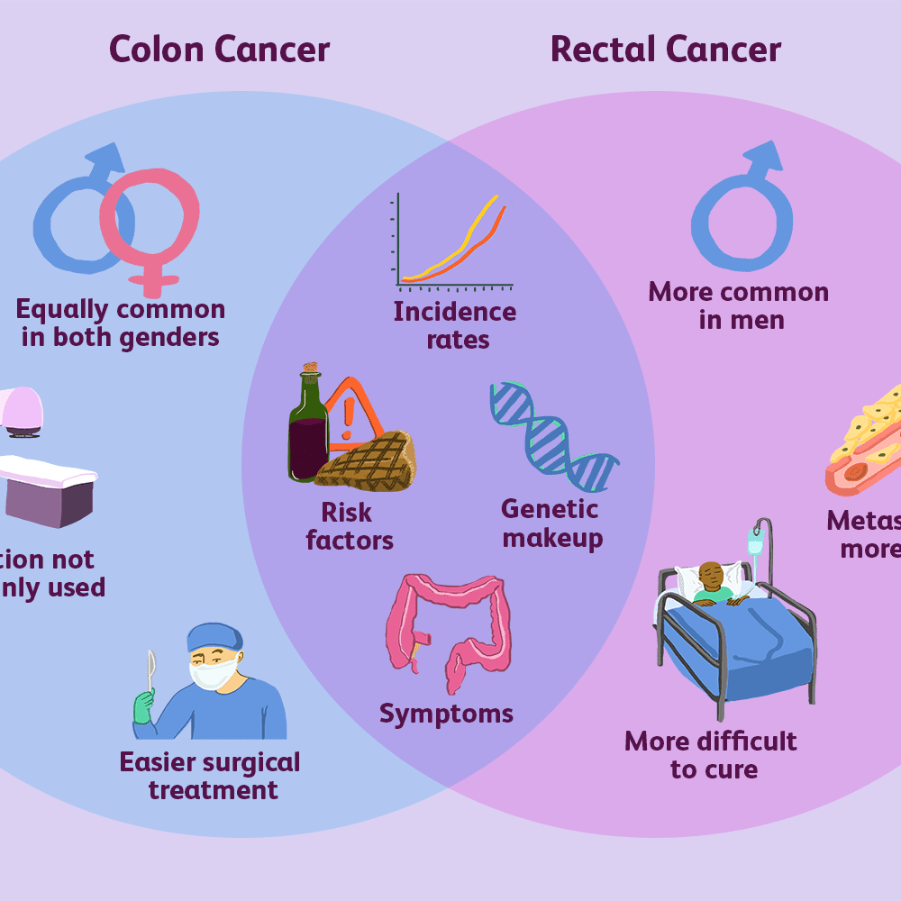 How Colorectal And Colon Cancer Differ