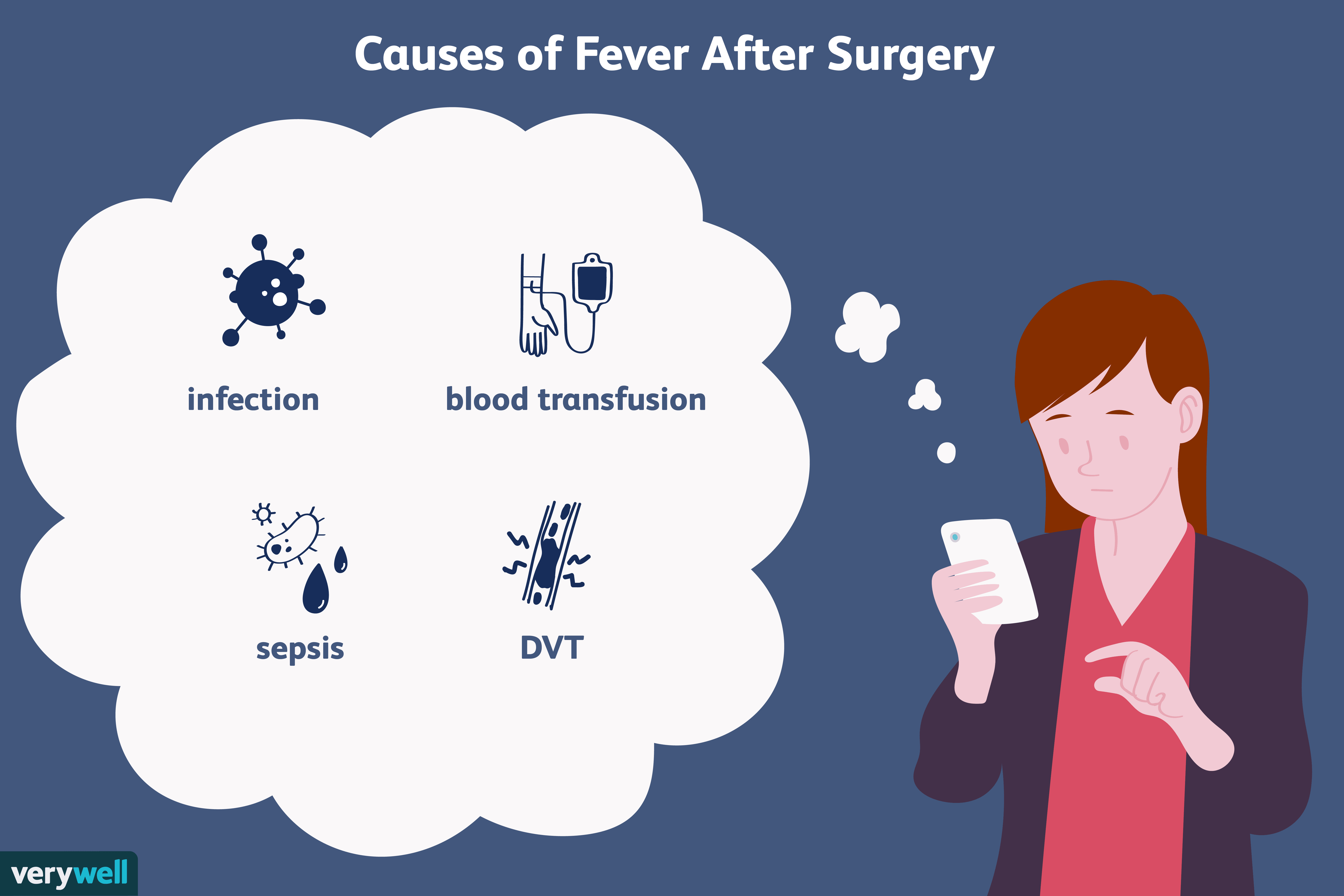 When Does Fever After Surgery Become a Concern?