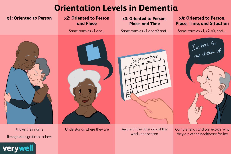 Orientation Levels in Dementia