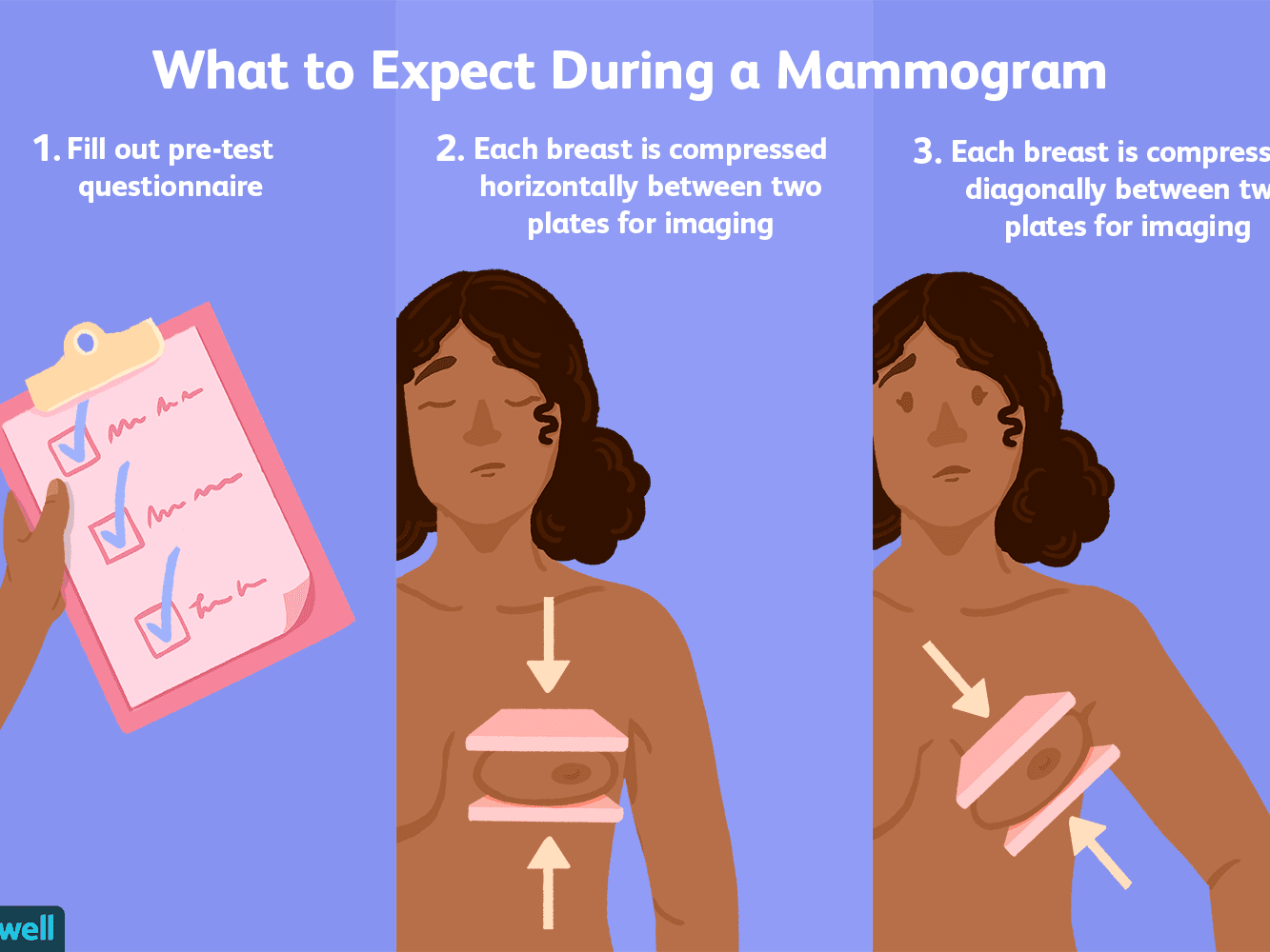 Mammogram Uses Side Effects Procedure Results