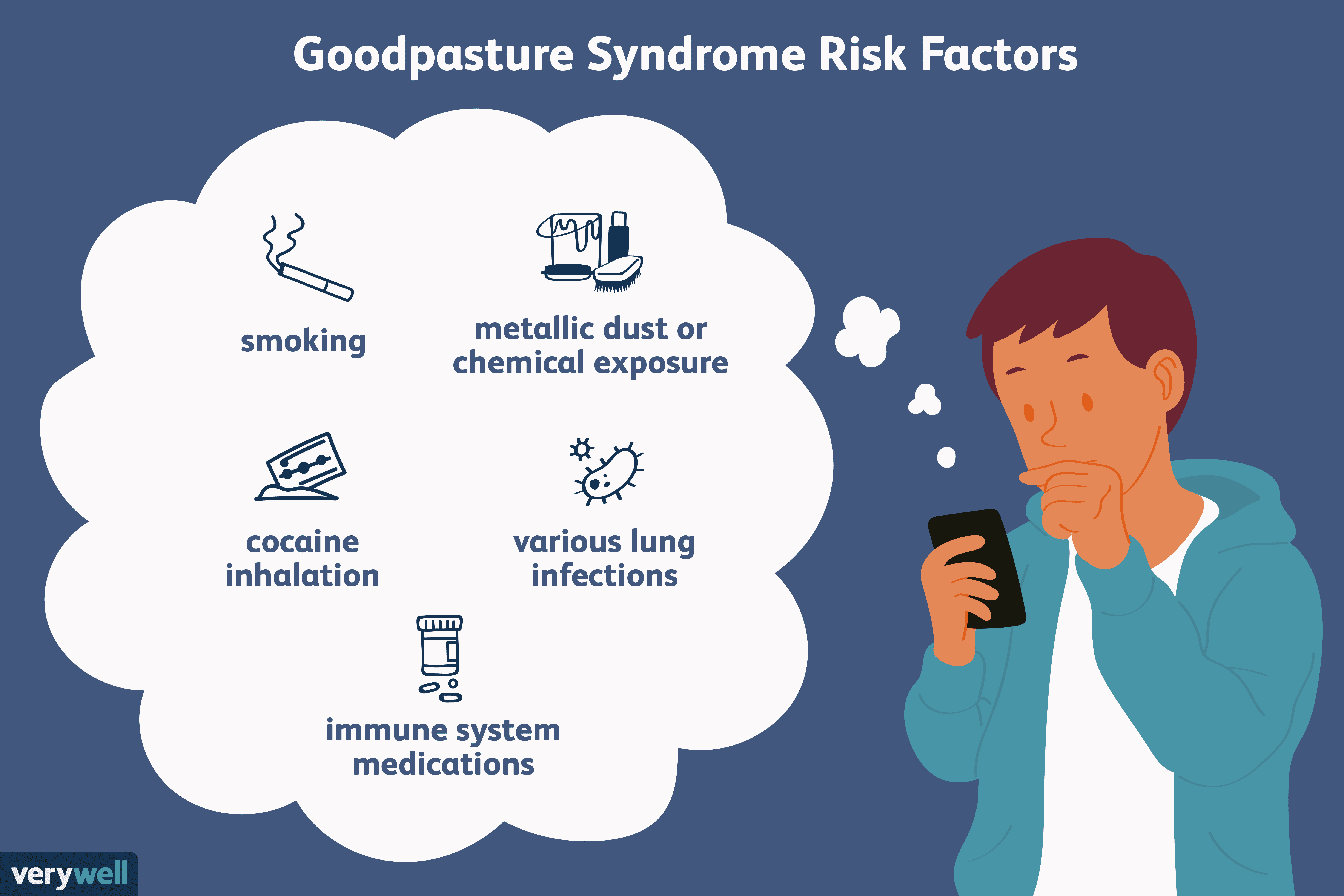 Goodpasture Syndrome Disease Of The Lungs And Kidneys
