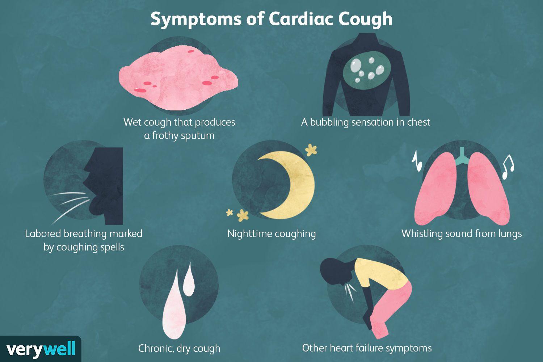 Symptoms of Cardiac Cough