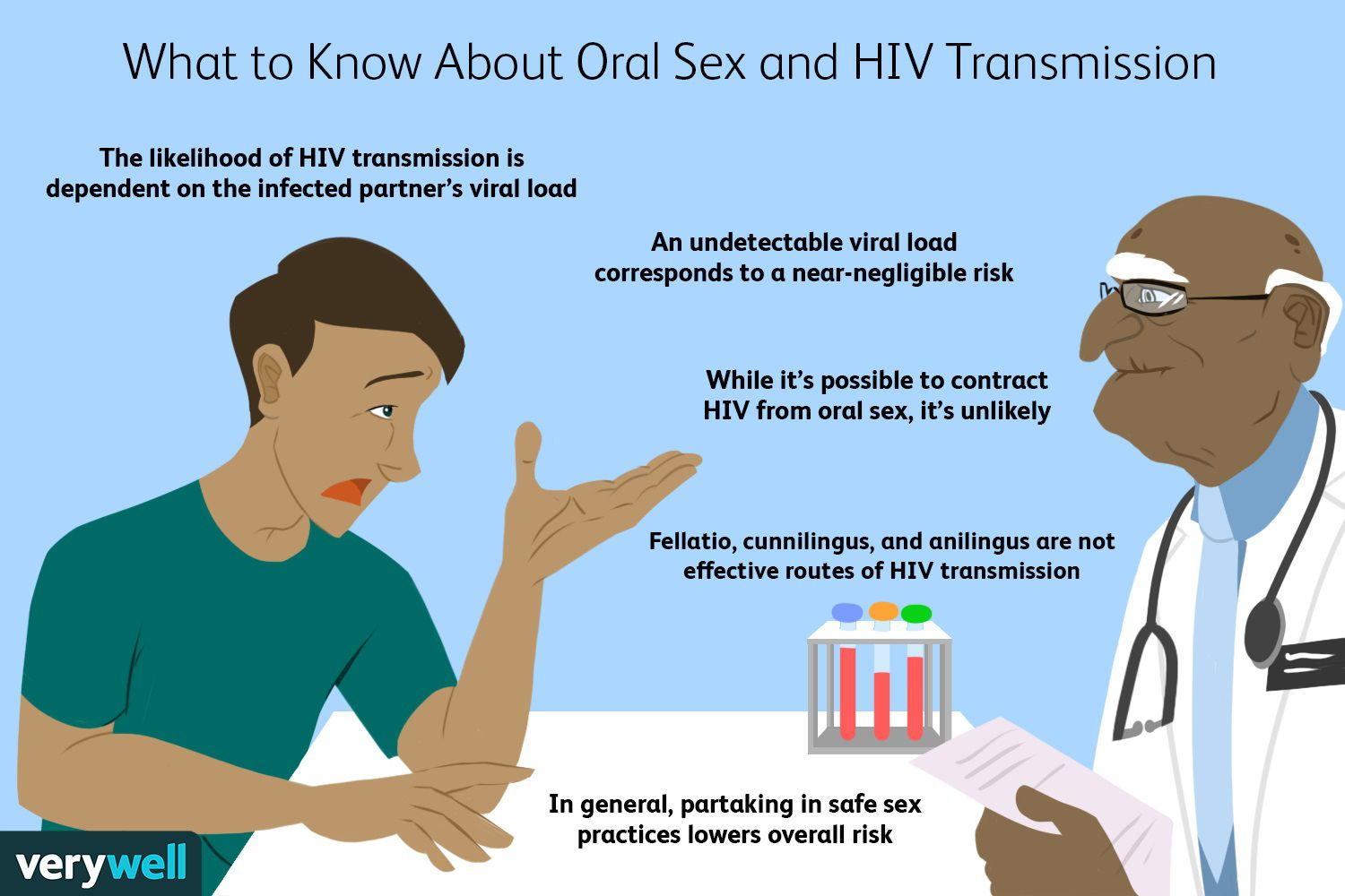 What to Know About Oral Sex and HIV Transmission