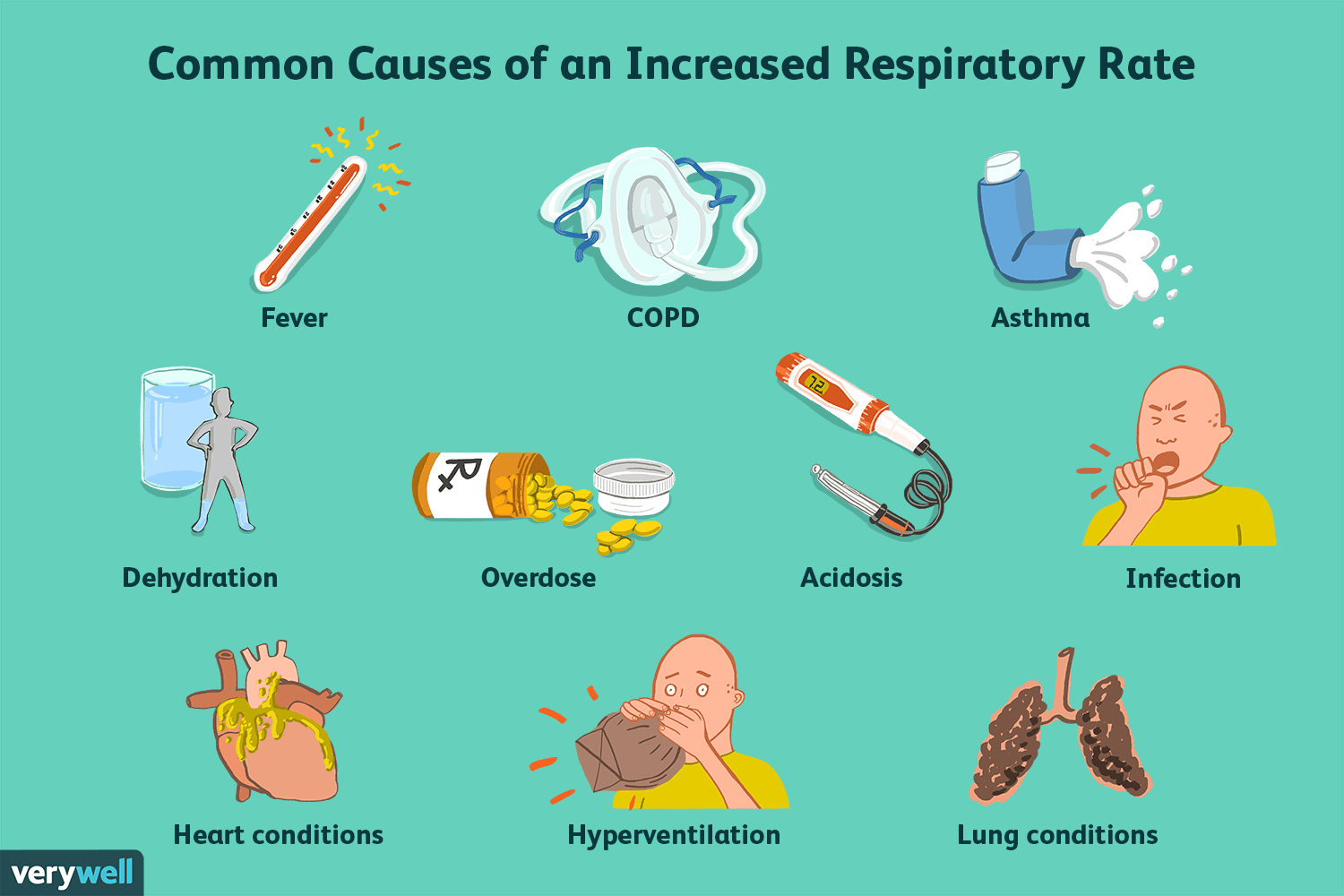 causes of increased respiratory rate