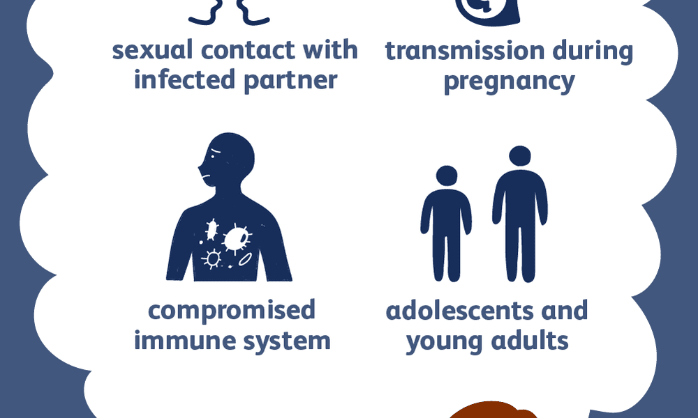 gonorrhea risk factors