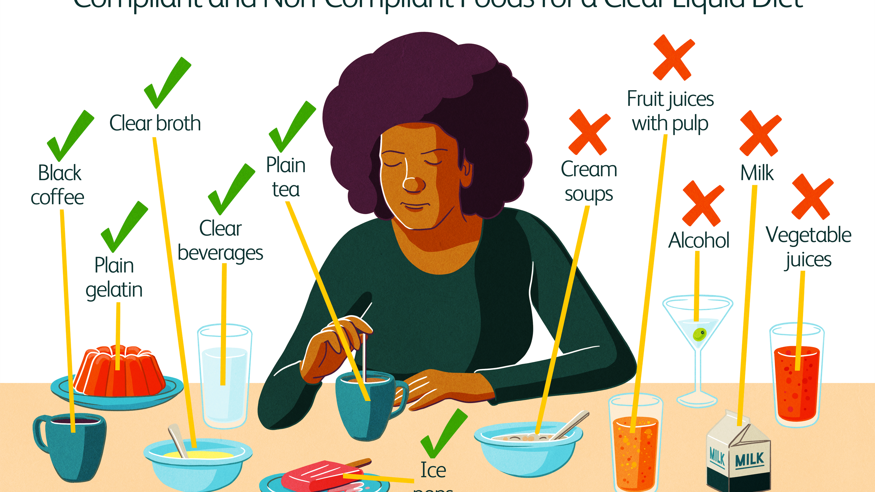 Clear Liquid Diet Benefits And How It Works