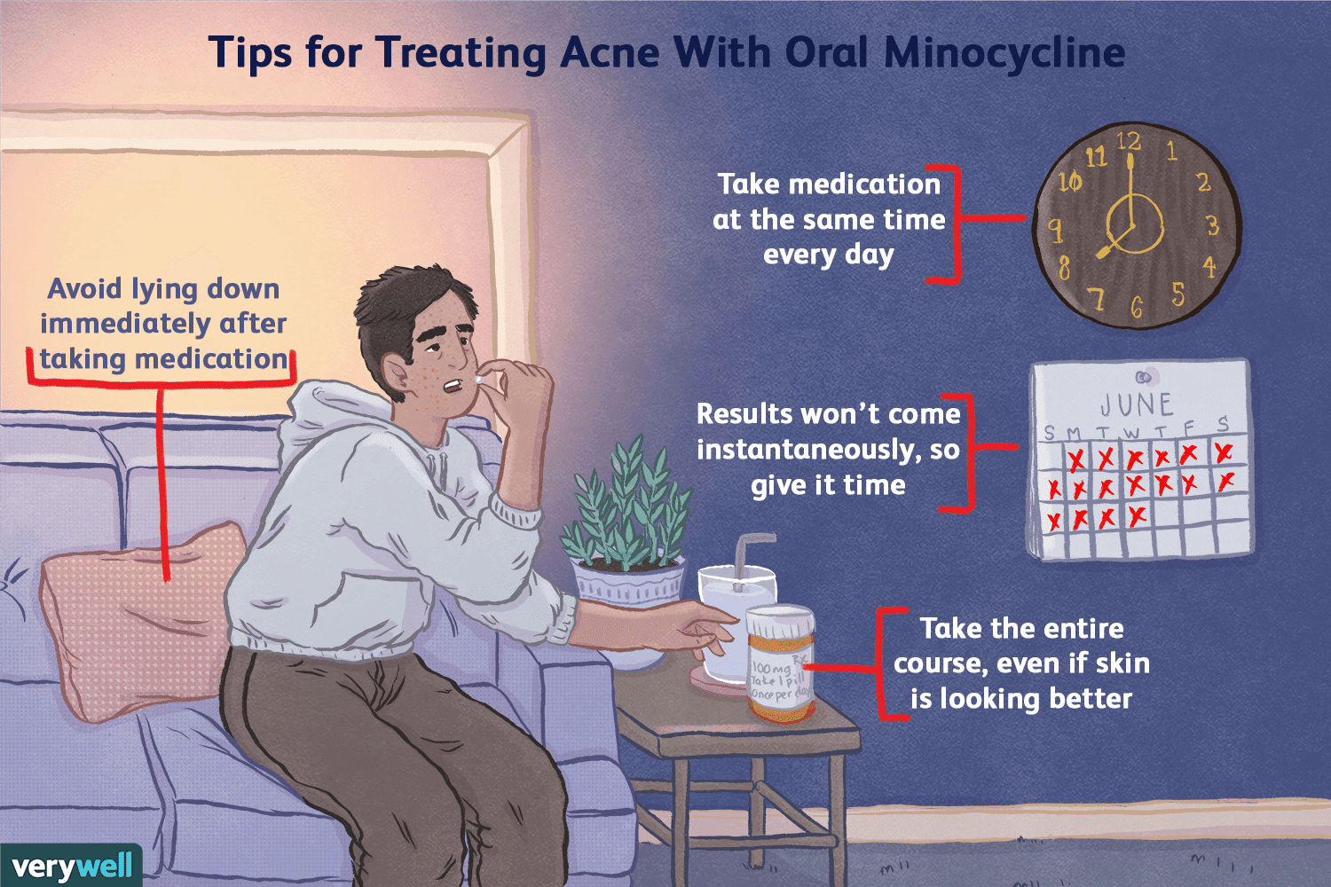 Tips for treating acne with oral minocycline