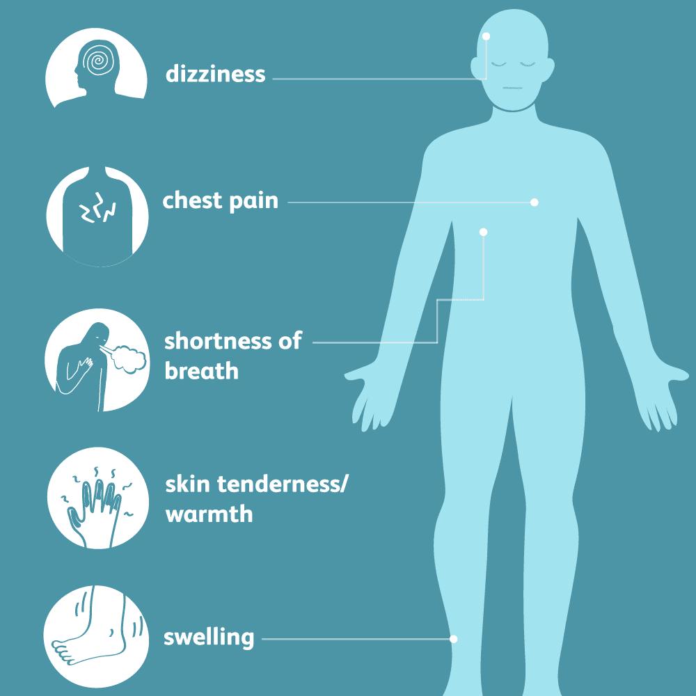 Blood Clots: Signs, Symptoms, and Complications