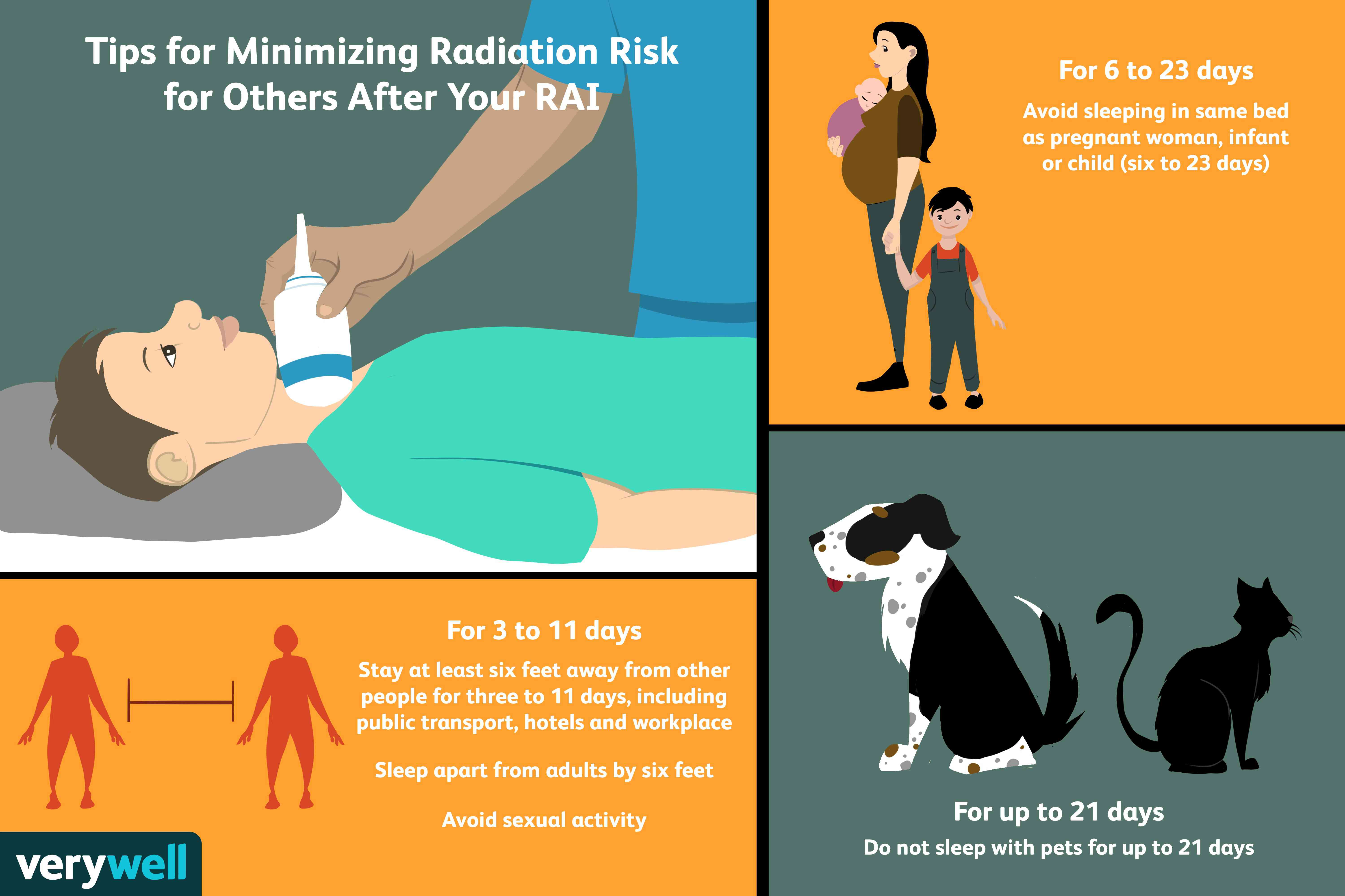 Tips for minimizing radiation risk for others after your RAI.