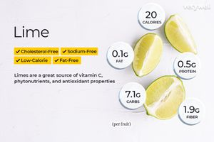 Lime, annotated