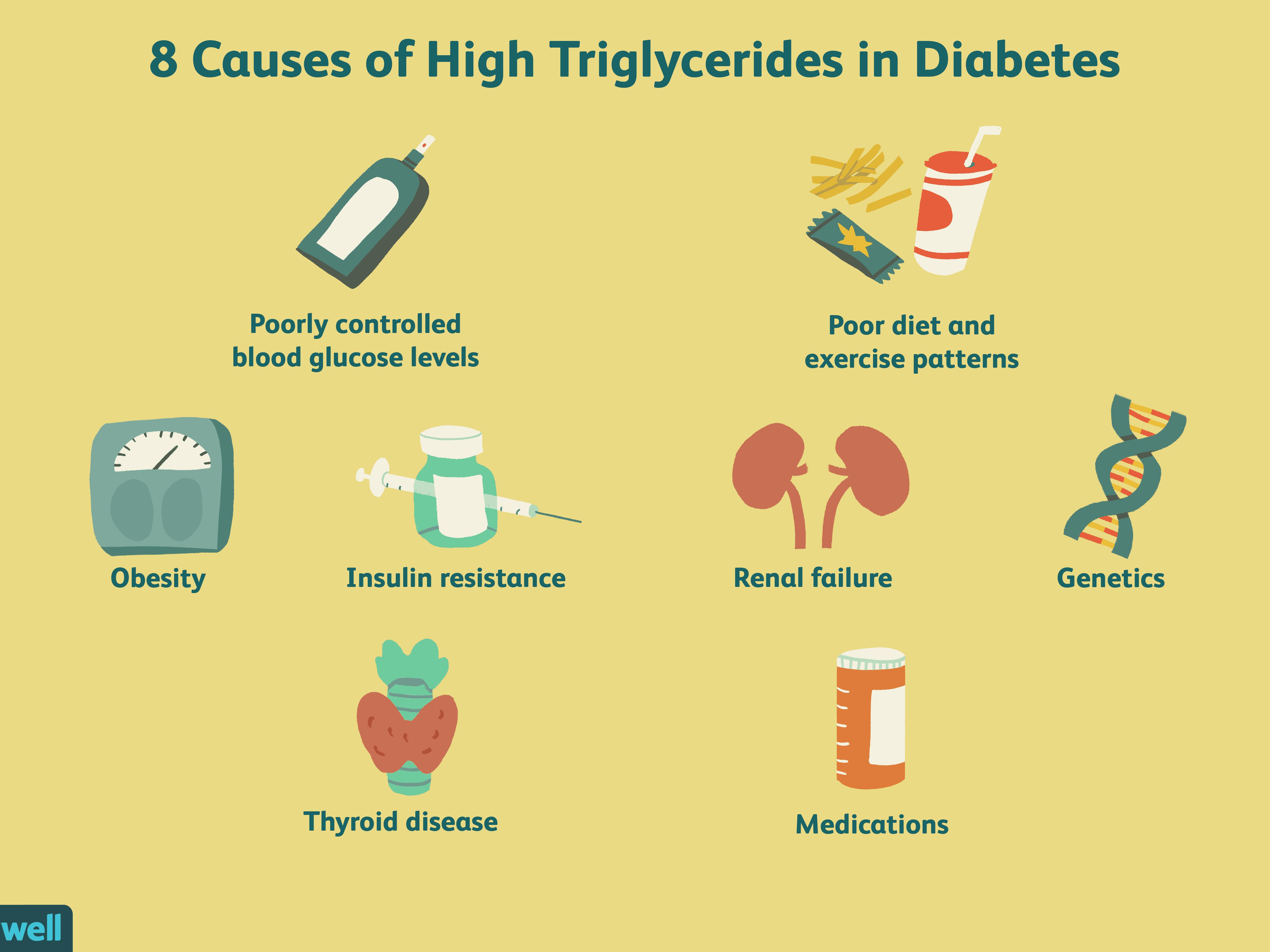 high triglycerides carb control diet