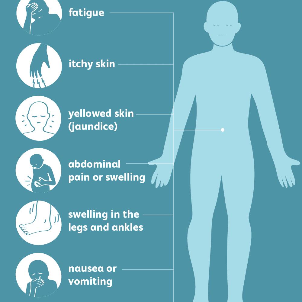 An Overview of Transaminitis