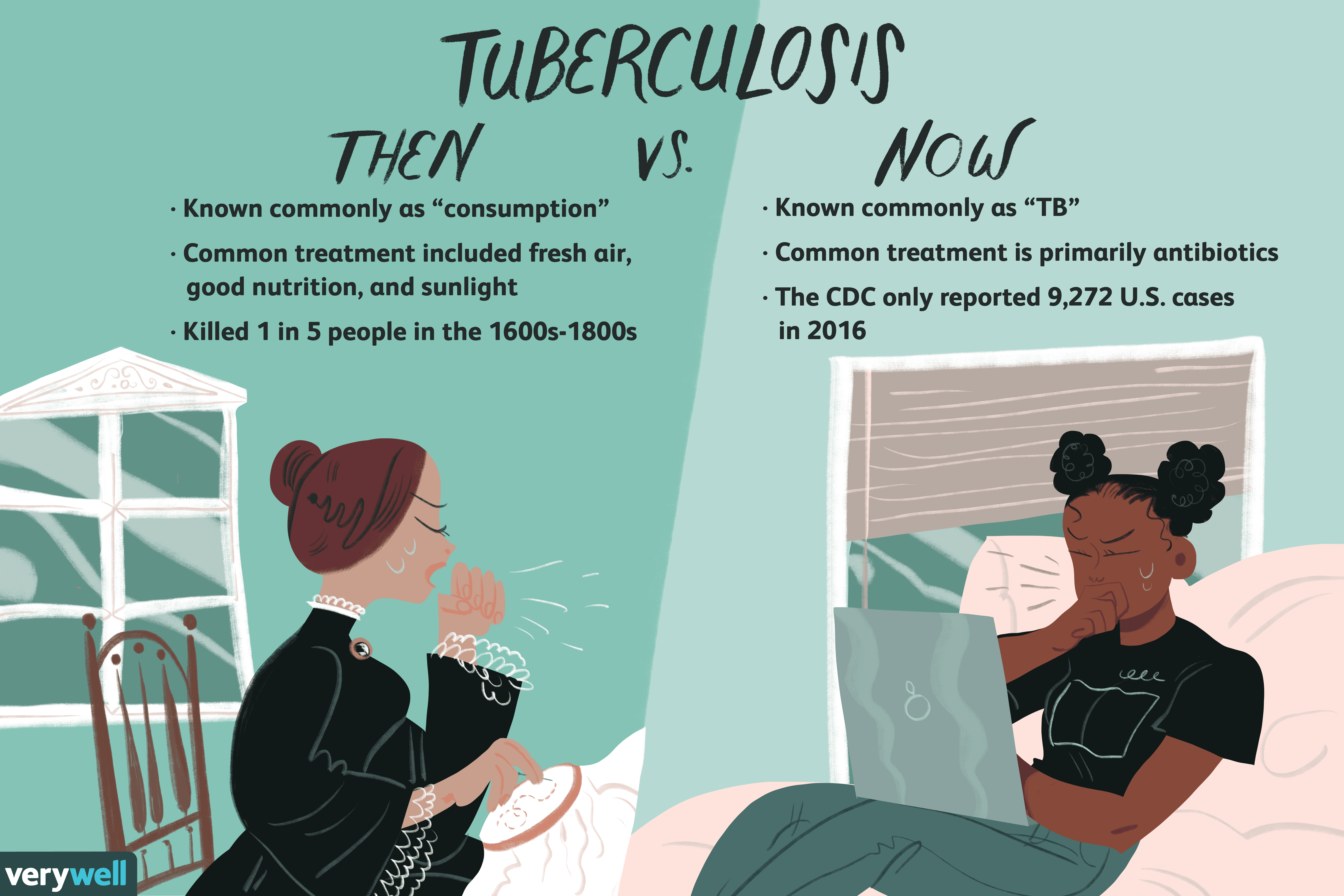 Tuberculosis: Then and Now