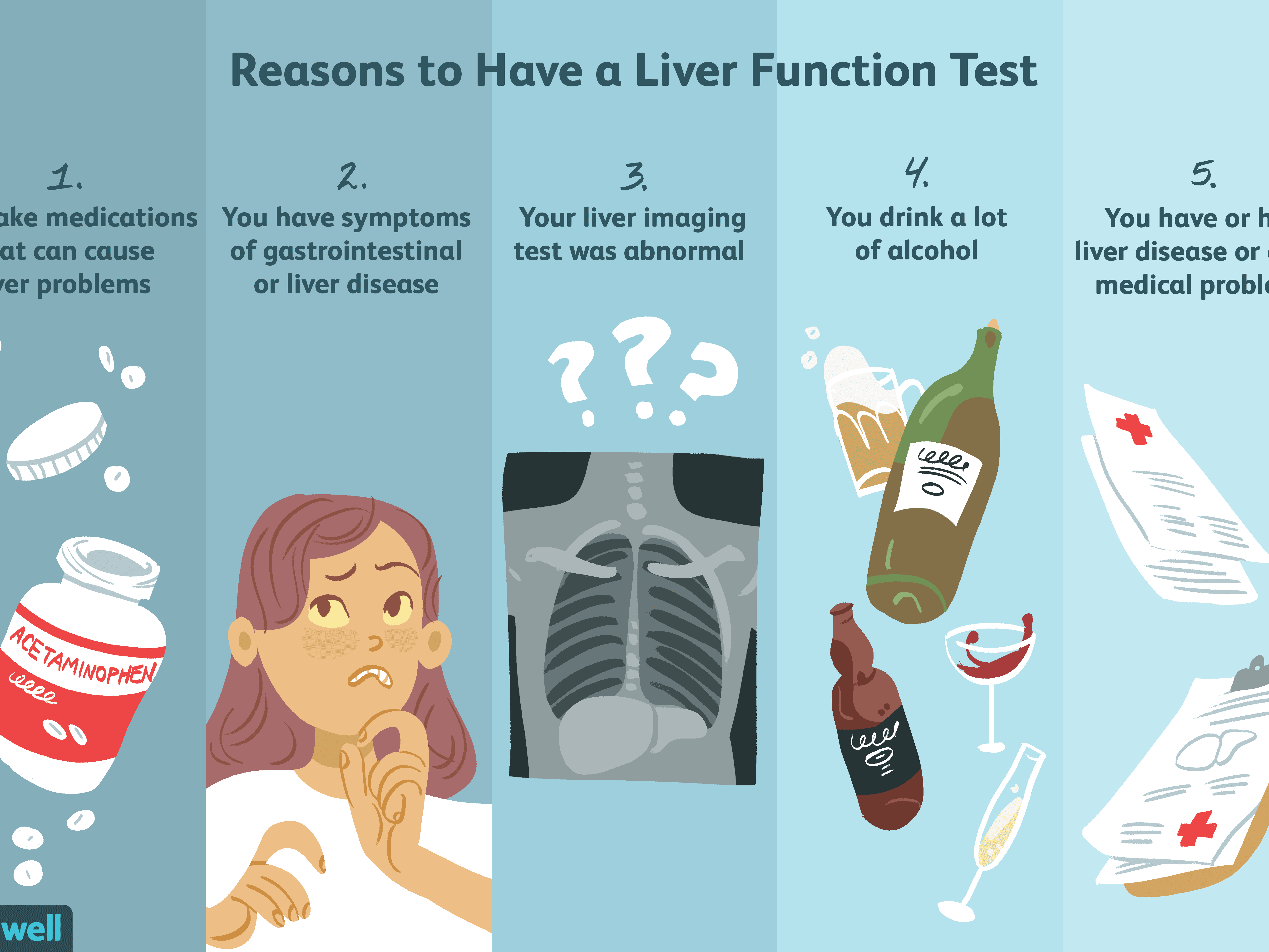 Liver Function Tests: Uses, Side Effects, Procedure, Results