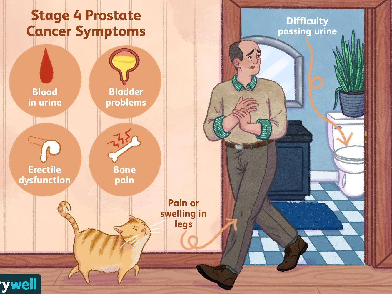 aggressive prostate cancer prognosis