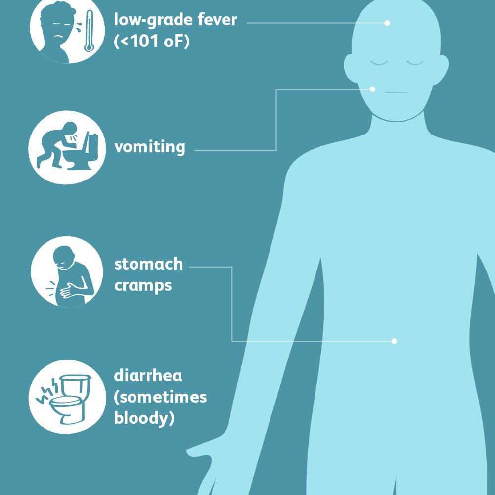 E.coli symptoms
