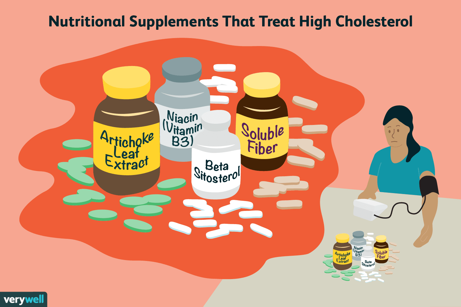 Reduce High Cholesterol Supplements