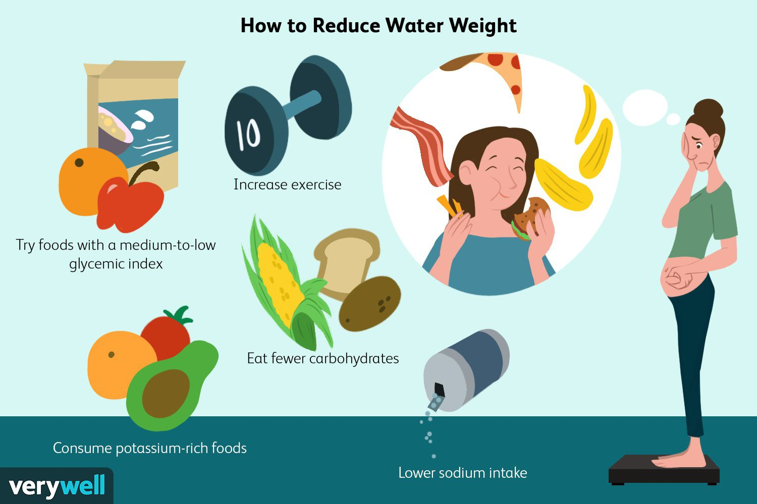 Water Weight: Causes, Reduction, Water Needs