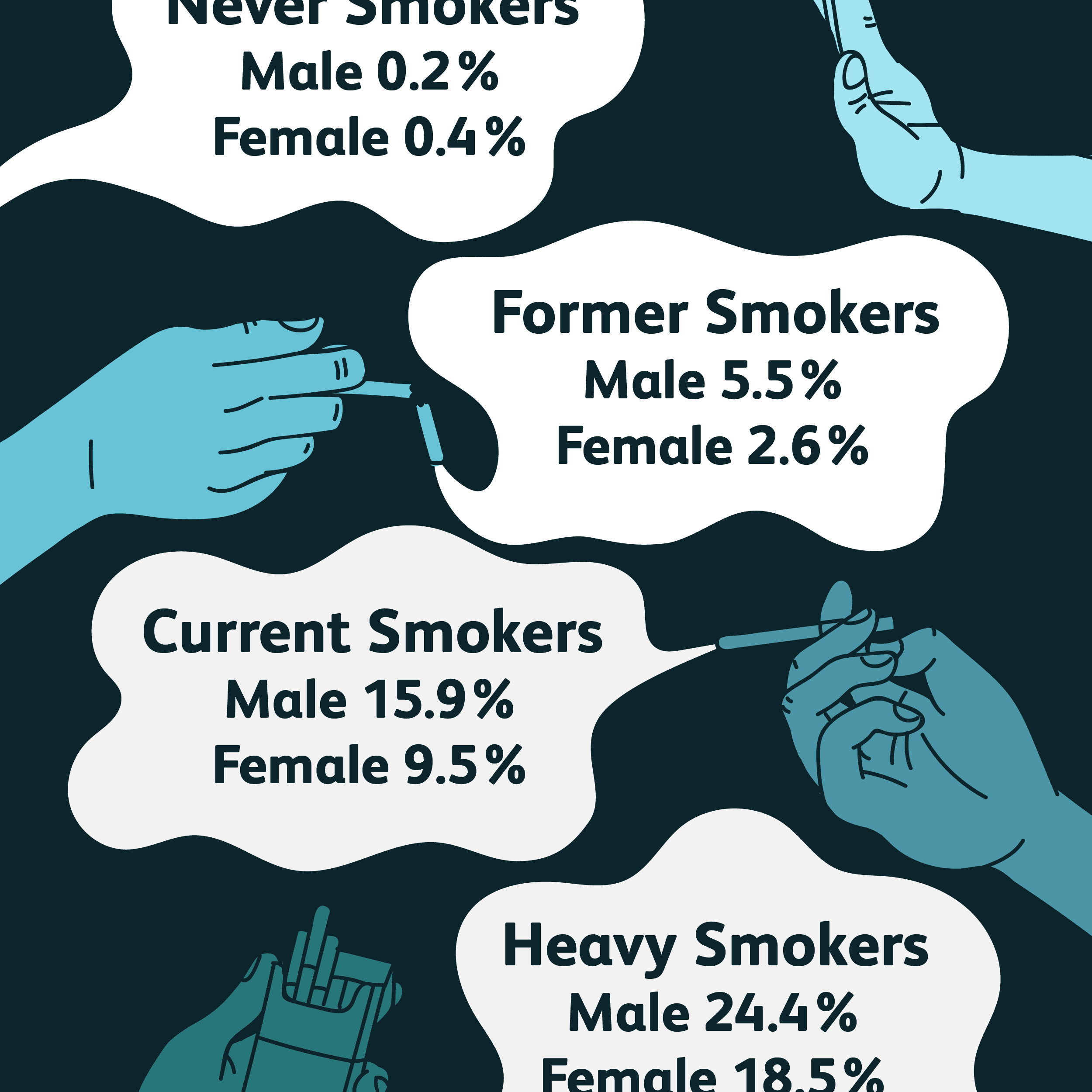 what percentage of smokers get lung cancer?