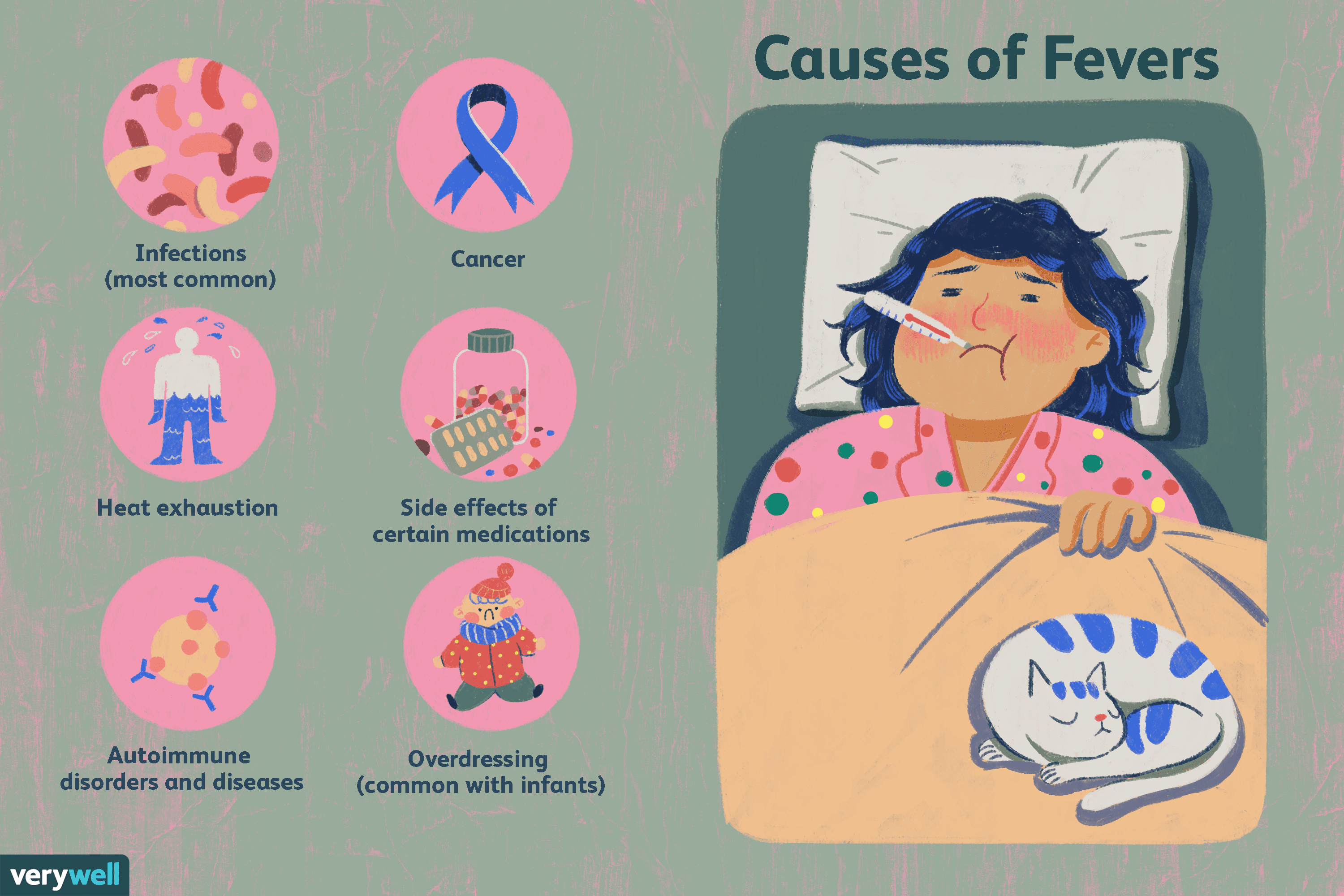 Causes of Fevers