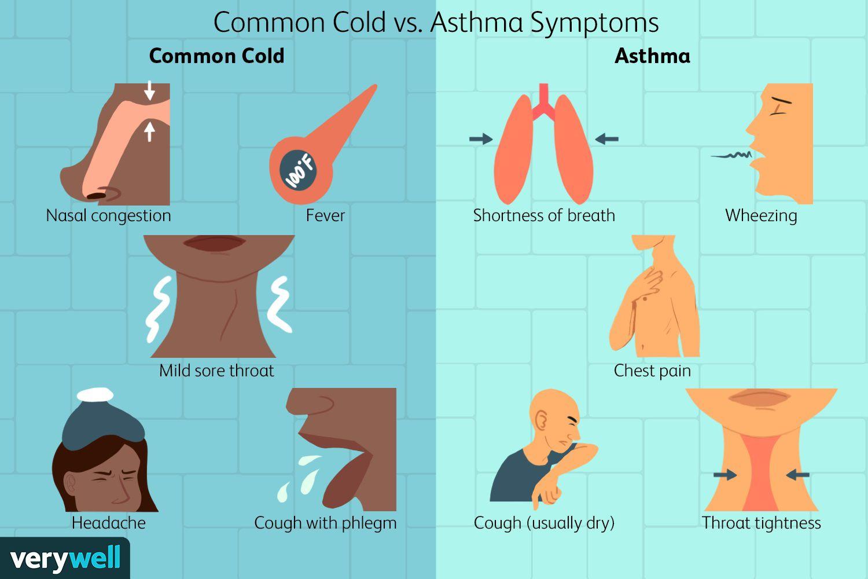 Common Cold vs. Asthma Symptoms