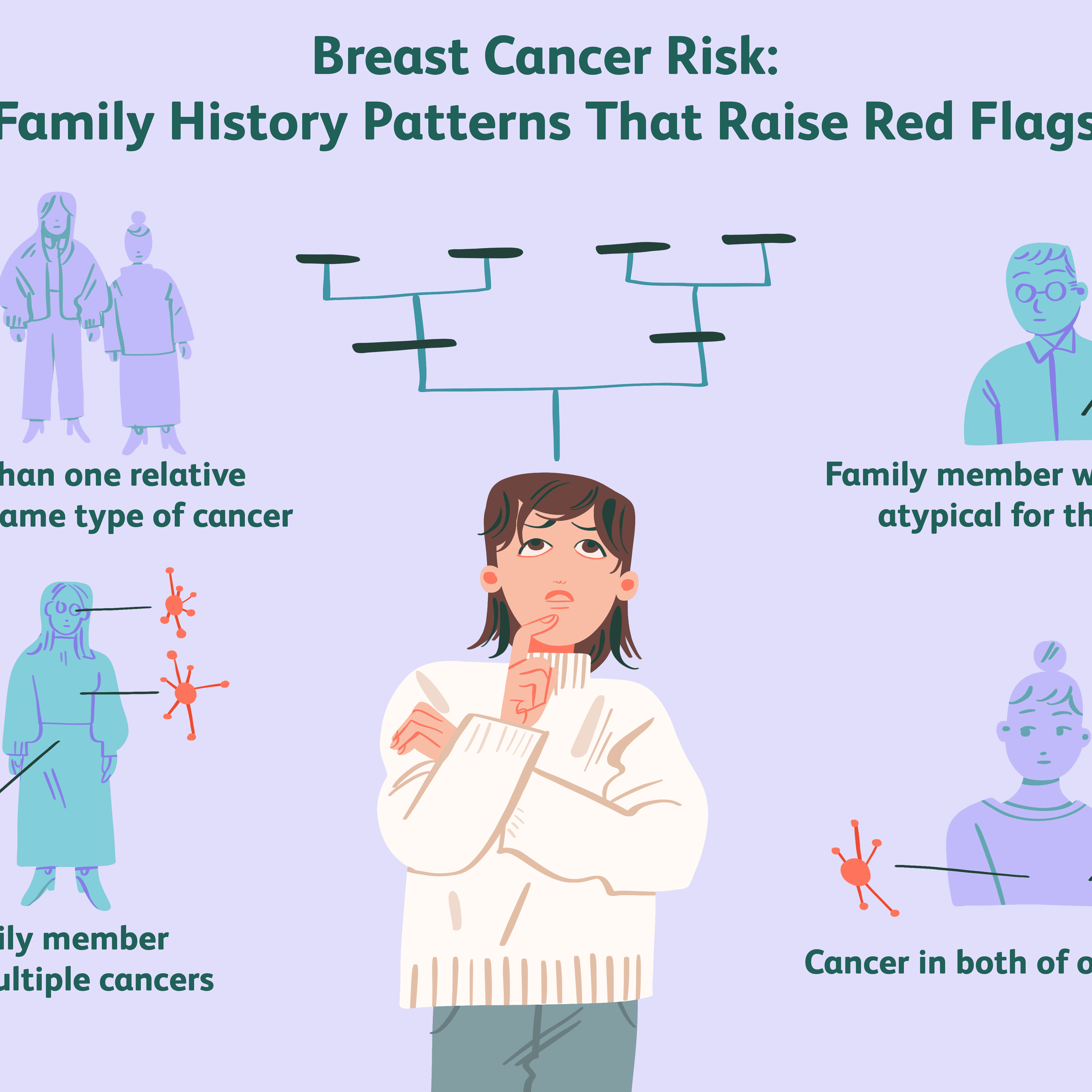 Breast Cancer Risk In Daughters Of Women With Breast Cancer