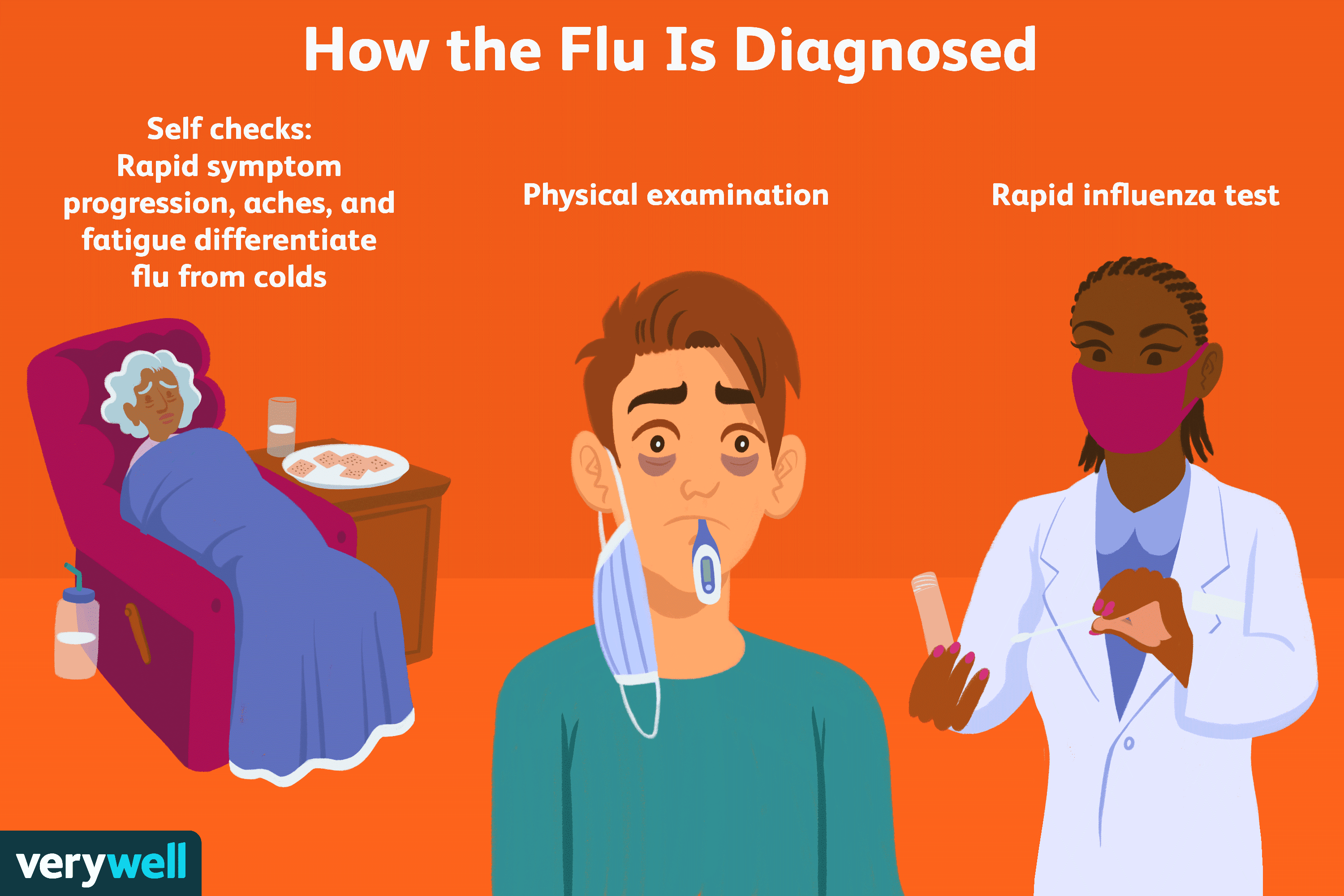 how the flu is diagnosed