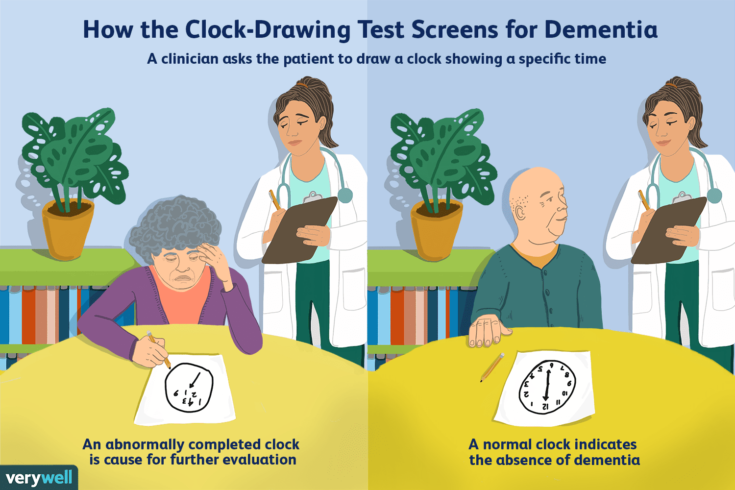 Test Draws On Doodles To Spot Signs Of >> How The Clock Drawing Test Screens For Dementia