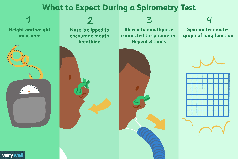 Spirometry: Uses, Procedure, Results