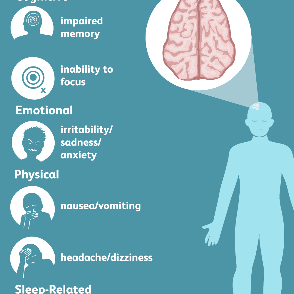 Concussion Signs Symptoms And Complications