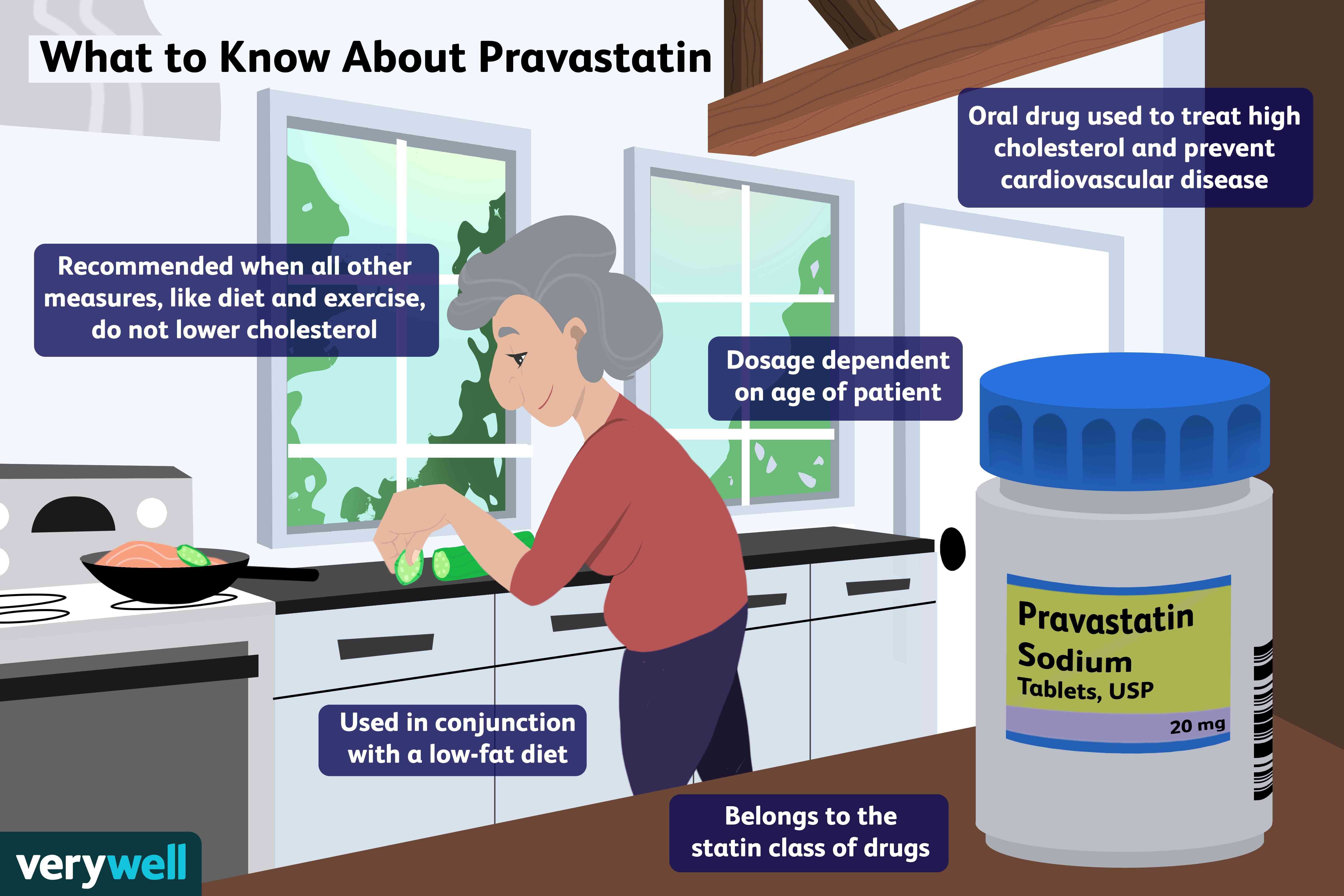 What to know about pravastatin.