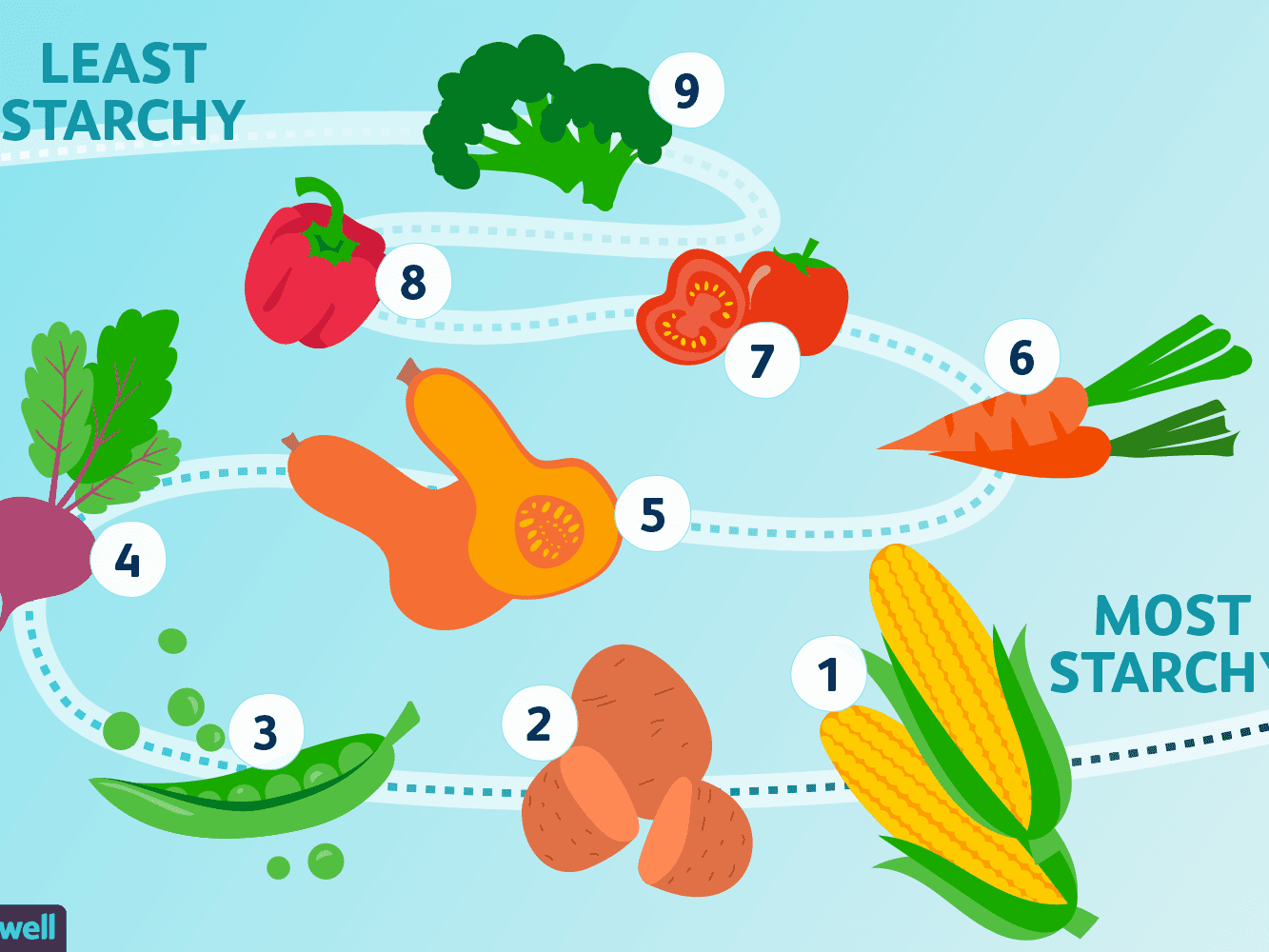 what starchy vegetables are apropriate for diabetic diet