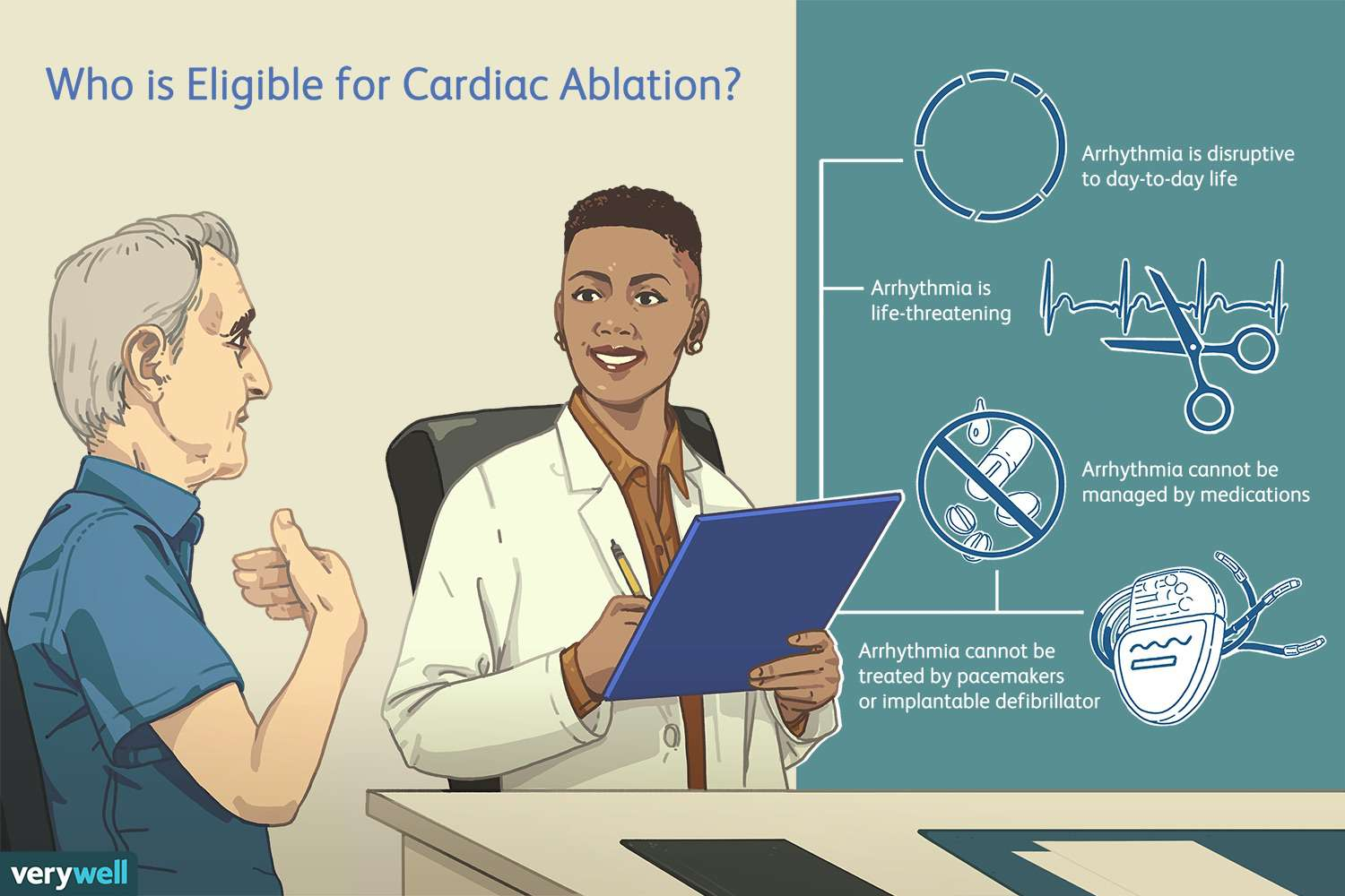 who is eligible for cardiac ablation