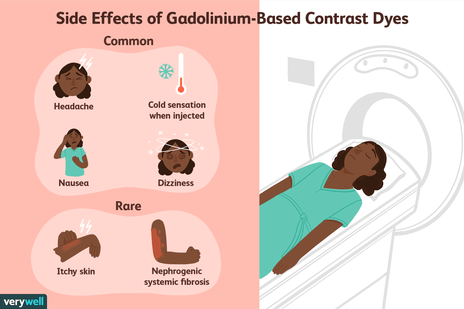 Side Effects of Gadolinium-Based Contrast Dyes