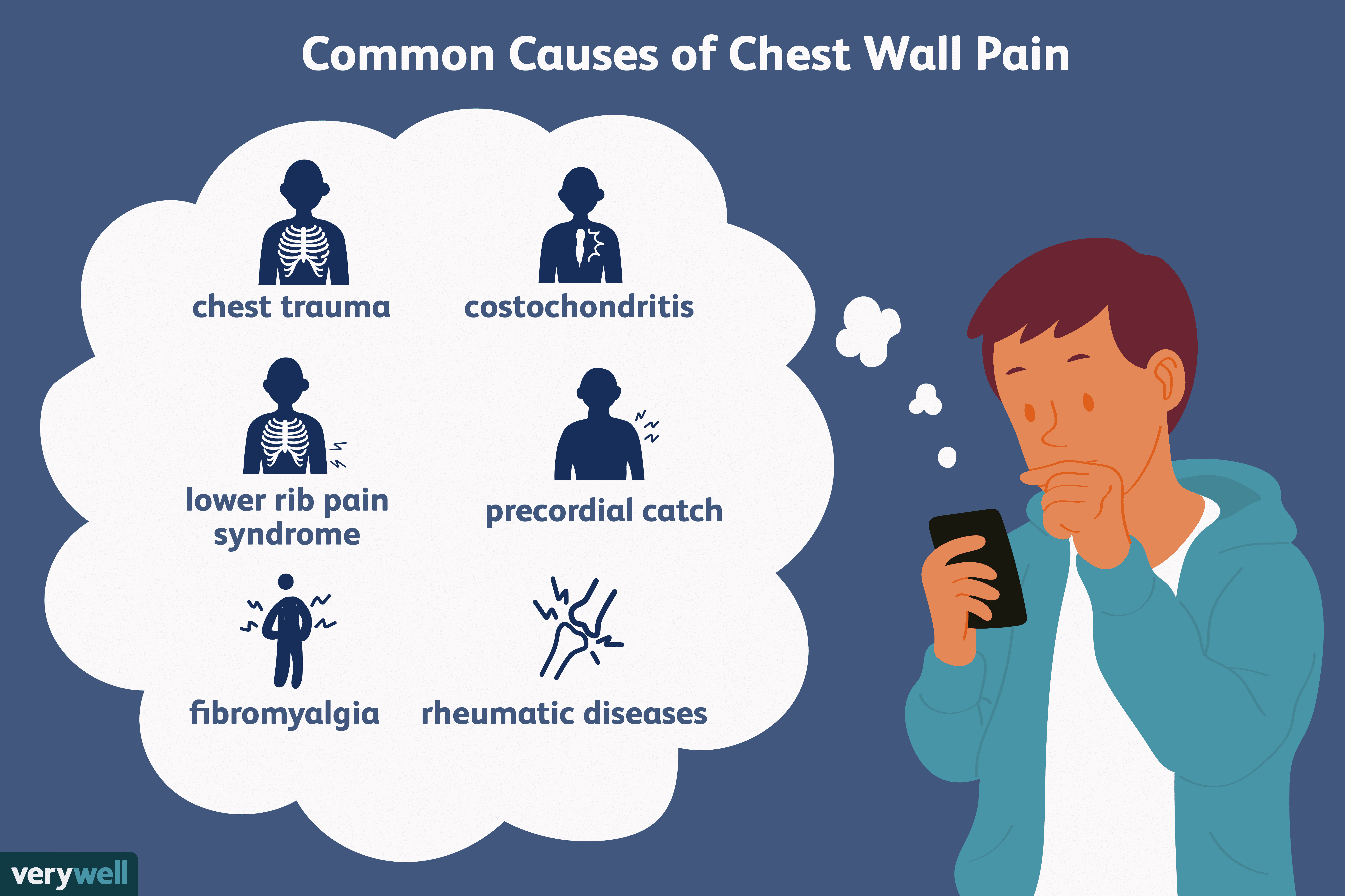 Chest Wall Musculoskeletal Pain And Its Many Causes