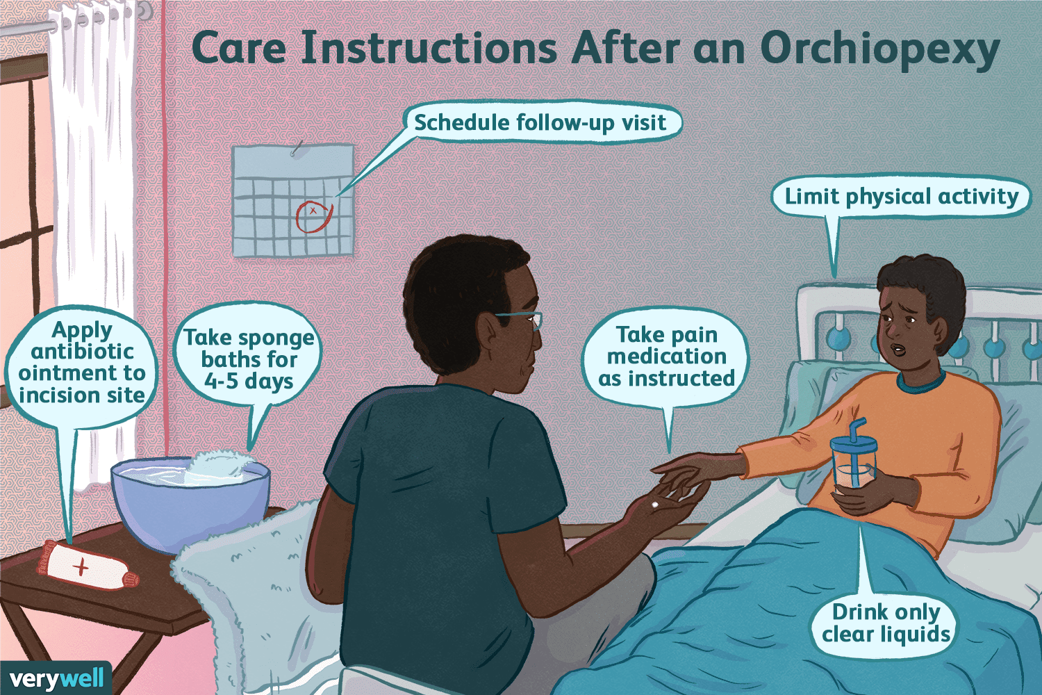 Care instructions after orchiopexy