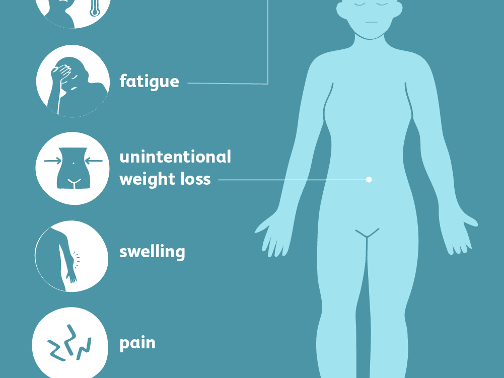 Bone Cancer Signs Symptoms And Complications