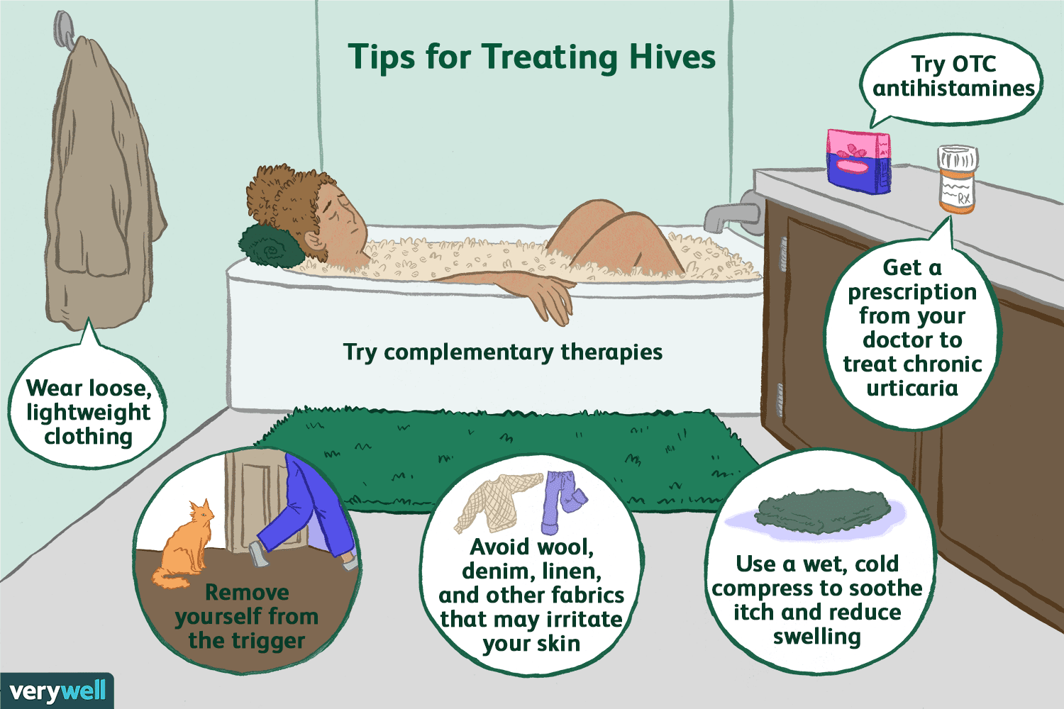 How Urticaria Or Hives Are Treated