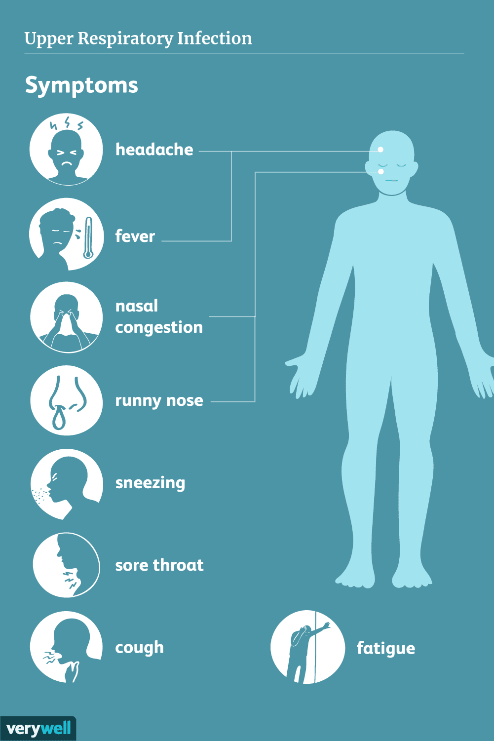 Symptoms of upper respiratory infections
