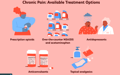 Chronic Headache Types, Symptoms and Treatment